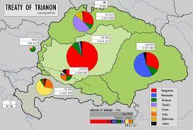 Trianon populatie