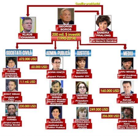 Lista-lui-Soros