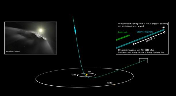 Această imagine are atributul alt gol; numele fișierului este Oumuamua-nava-exter.-traiect..jpg